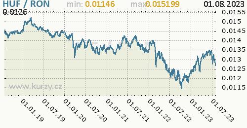 Graf HUF / RON denní hodnoty, 5 let, formát 500 x 260 (px) PNG