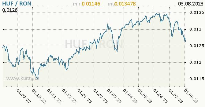Graf HUF / RON denní hodnoty, 1 rok, formát 670 x 350 (px) PNG