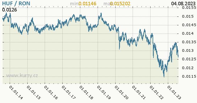 Graf HUF / RON denní hodnoty, 10 let, formát 670 x 350 (px) PNG