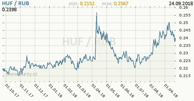 Vývoj kurzu HUF/RUB - graf