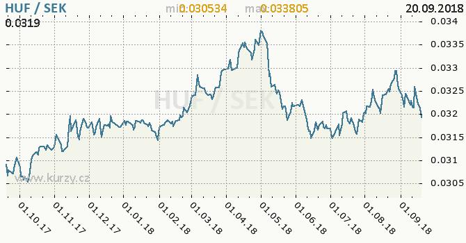 Vývoj kurzu HUF/SEK - graf