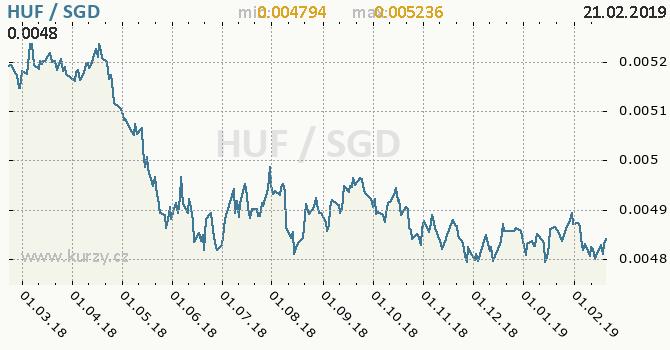 Vývoj kurzu HUF/SGD - graf