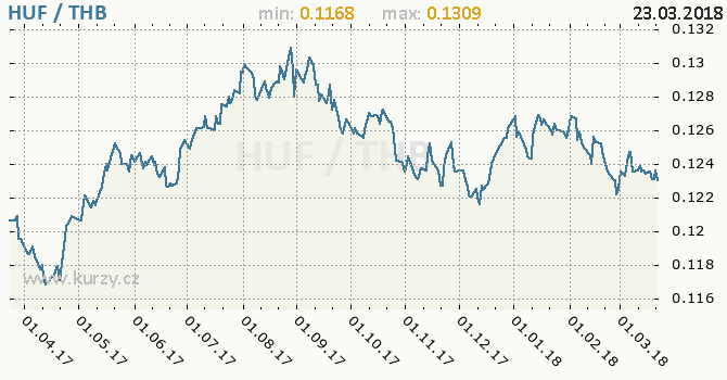 Vývoj kurzu HUF/THB - graf