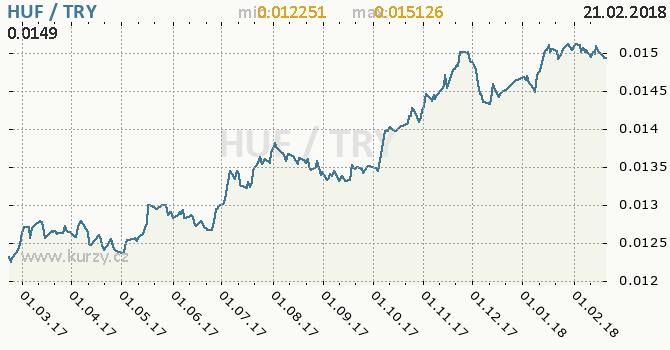 Vývoj kurzu HUF/TRY - graf
