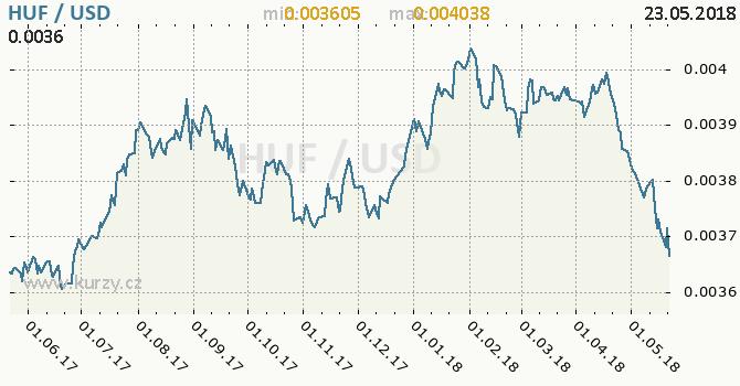 Vývoj kurzu HUF/USD - graf