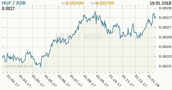 Graf MMF a maďarský forint