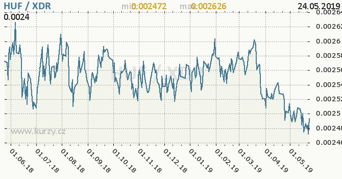 Vývoj kurzu HUF/XDR - graf