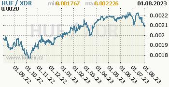 Graf HUF / XDR denní hodnoty, 1 rok, formát 350 x 180 (px) PNG