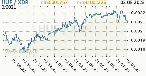 Graf HUF / XDR denní hodnoty, 1 rok, formát 500 x 260 (px) PNG