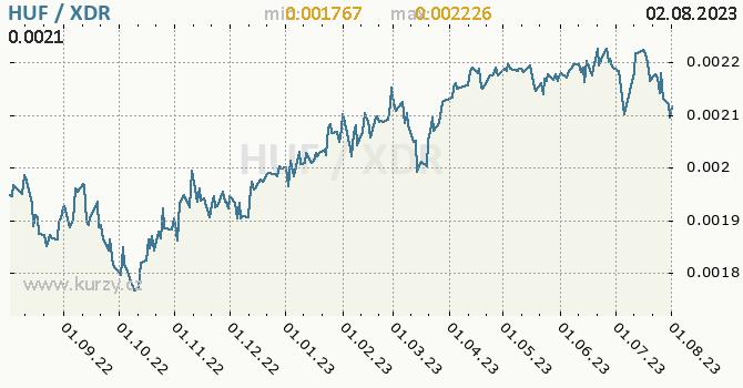 Graf HUF / XDR denní hodnoty, 1 rok, formát 670 x 350 (px) PNG