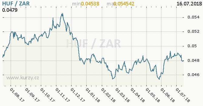 Vývoj kurzu HUF/ZAR - graf