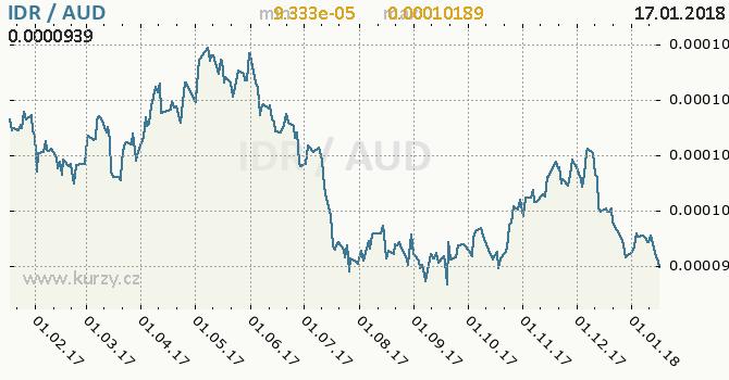 Graf australský dolar a indonéská rupie