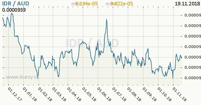Vývoj kurzu IDR/AUD - graf