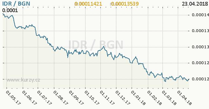 Vývoj kurzu IDR/BGN - graf
