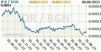 Graf IDR / BGN denní hodnoty, 1 rok, formát 350 x 180 (px) PNG