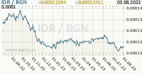 Graf IDR / BGN denní hodnoty, 1 rok, formát 500 x 260 (px) PNG