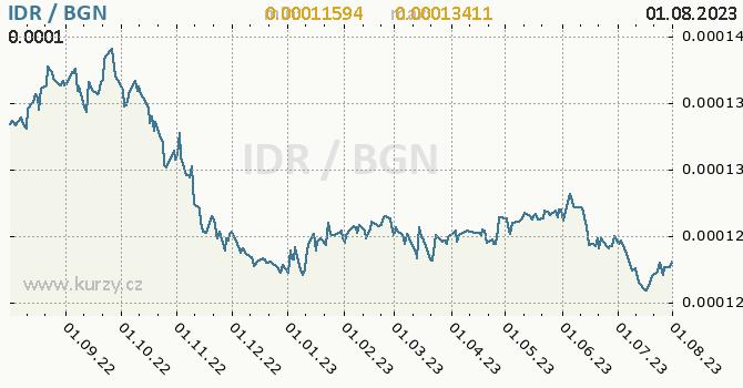 Graf IDR / BGN denní hodnoty, 1 rok, formát 670 x 350 (px) PNG