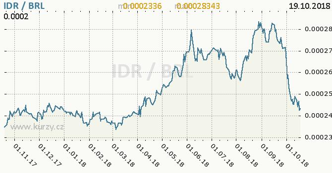 Vývoj kurzu IDR/BRL - graf