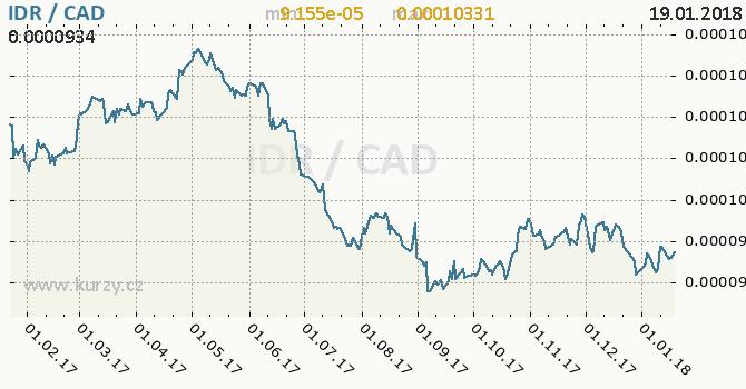 Graf kanadský dolar a indonéská rupie