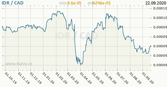 Vývoj kurzu IDR/CAD - graf
