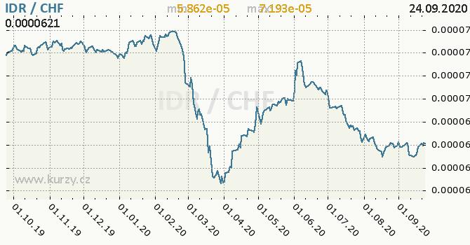 Vývoj kurzu IDR/CHF - graf