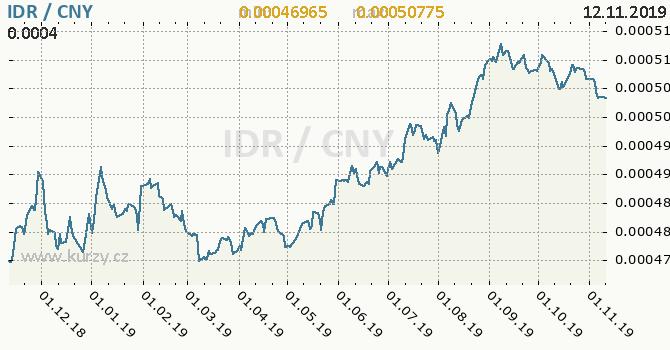 Vývoj kurzu IDR/CNY - graf