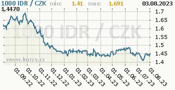 Indonéská rupie graf IDR / CZK denní hodnoty, 1 rok, formát 350 x 180 (px) PNG