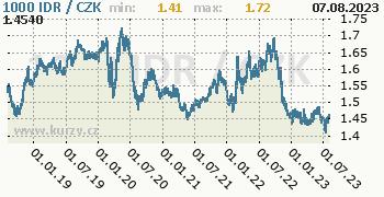 Indonéská rupie graf IDR / CZK denní hodnoty, 5 let, formát 350 x 180 (px) PNG