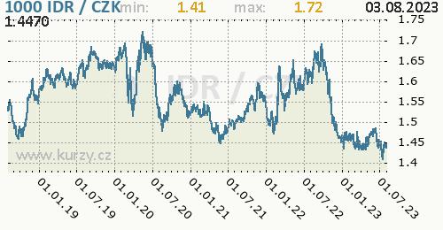 Indonéská rupie graf IDR / CZK denní hodnoty, 5 let, formát 500 x 260 (px) PNG