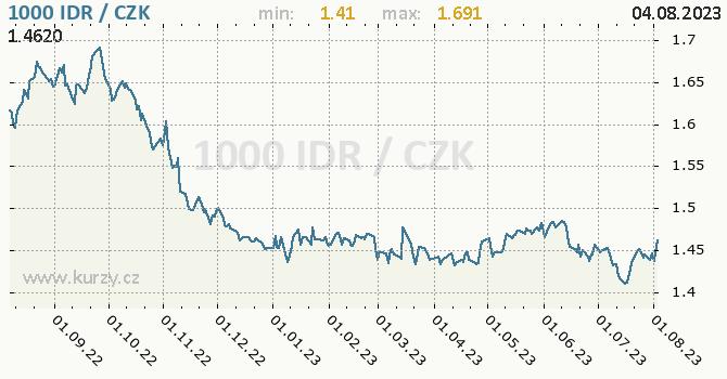 Indonéská rupie graf IDR / CZK denní hodnoty, 1 rok, formát 670 x 350 (px) PNG