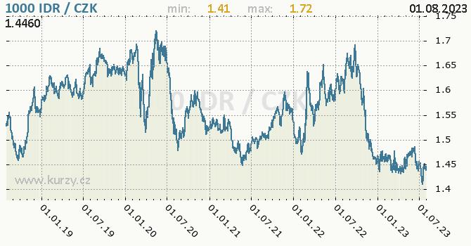 Indonéská rupie graf IDR / CZK denní hodnoty, 5 let, formát 670 x 350 (px) PNG