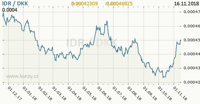 Vývoj kurzu IDR/DKK - graf