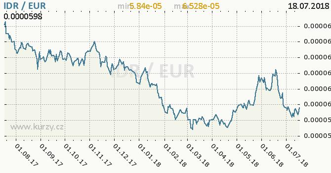 Vývoj kurzu IDR/EUR - graf