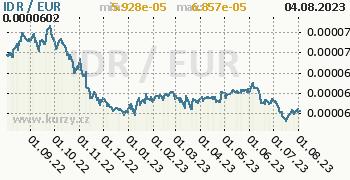 Graf IDR / EUR denní hodnoty, 1 rok, formát 350 x 180 (px) PNG