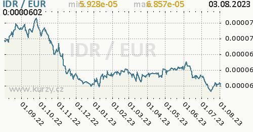 Graf IDR / EUR denní hodnoty, 1 rok, formát 500 x 260 (px) PNG