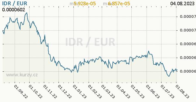 Graf IDR / EUR denní hodnoty, 1 rok, formát 670 x 350 (px) PNG