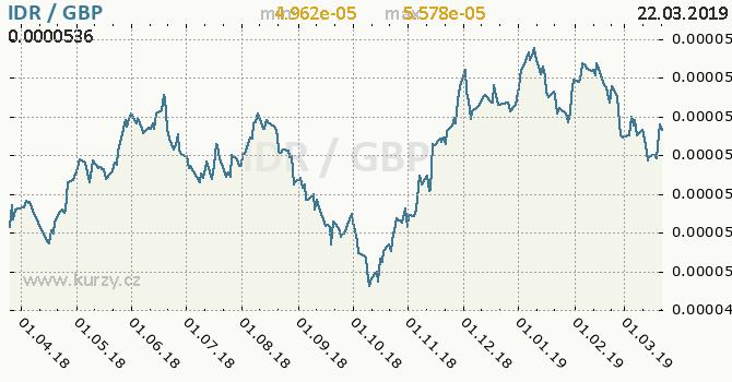 Vývoj kurzu IDR/GBP - graf