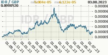 Graf IDR / GBP denní hodnoty, 2 roky, formát 350 x 180 (px) PNG