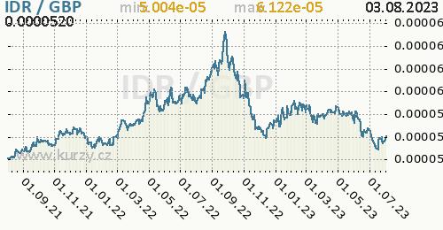Graf IDR / GBP denní hodnoty, 2 roky, formát 500 x 260 (px) PNG