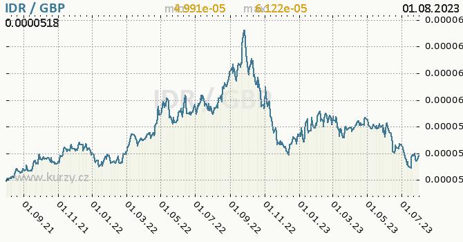 Graf IDR / GBP denní hodnoty, 2 roky, formát 670 x 350 (px) PNG