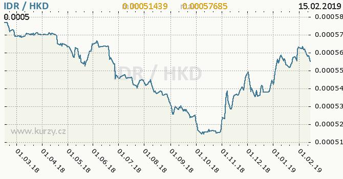 Vývoj kurzu IDR/HKD - graf