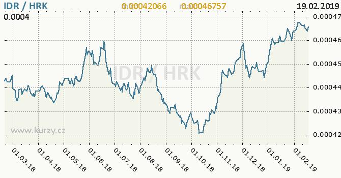 Vývoj kurzu IDR/HRK - graf