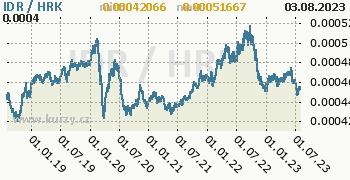 Graf IDR / HRK denní hodnoty, 5 let, formát 350 x 180 (px) PNG
