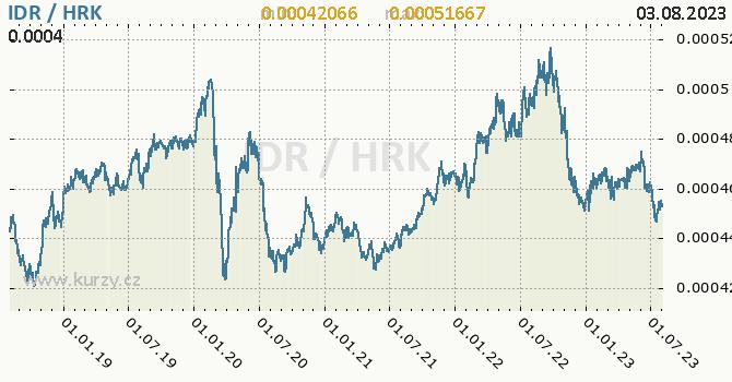 Graf IDR / HRK denní hodnoty, 5 let, formát 670 x 350 (px) PNG