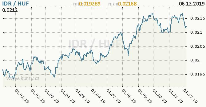 Vývoj kurzu IDR/HUF - graf
