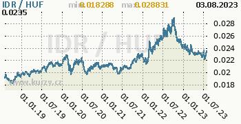 Graf IDR / HUF denní hodnoty, 5 let, formát 350 x 180 (px) PNG