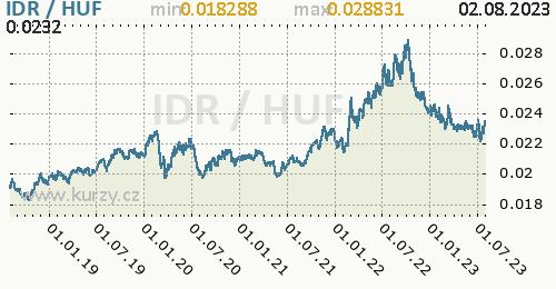 Graf IDR / HUF denní hodnoty, 5 let, formát 500 x 260 (px) PNG
