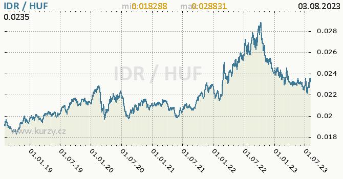 Graf IDR / HUF denní hodnoty, 5 let, formát 670 x 350 (px) PNG
