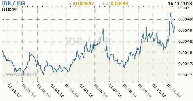 Vývoj kurzu IDR/INR - graf