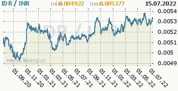 Graf IDR / INR denní hodnoty, 2 roky, formát 350 x 180 (px) PNG
